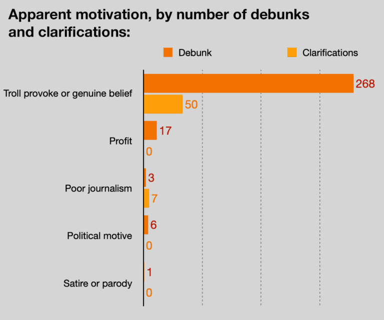 Apparent motivation, by number of debunks and clarifications: