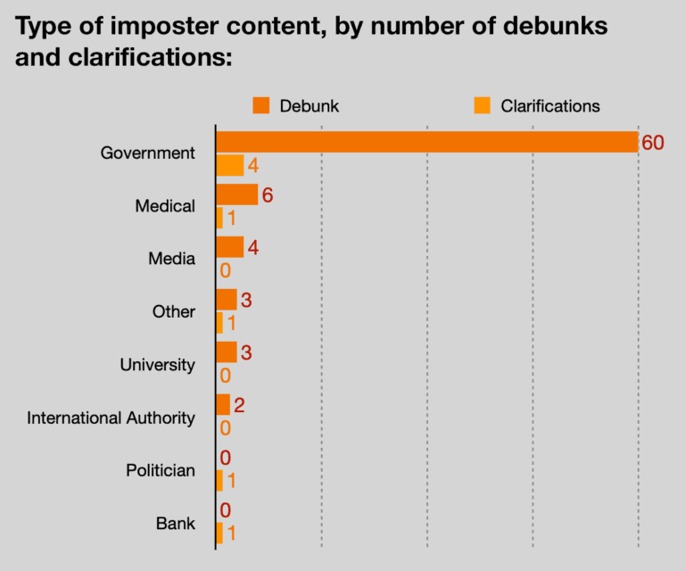 Type of imposter content, by number of debunks and clarifications: